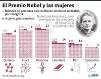 El Premio Nobel y las mujeres